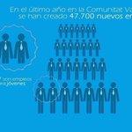 RT @PP_VAL: 47.700 nuevos empleos, 5.377 empleo juvenil #DebatFabra2014 #RedPPVAL @AlbertoFabra @ppcv http://t.co/SAO4mLozyb