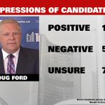 """RT @CP24: Doug Ford leaves """"negative"""" impression on more than half of voters: Nanos Research poll http://t.co/T1IB0uktgh http://t.co/tybTvtcwNy"""