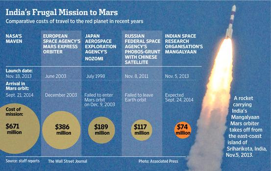 """India's mission to Mars cost less than the film """"Gravity"""". Here's how it did it. http://t.co/8WF7ItTCMp http://t.co/IiIrbBiGCD"""