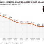 RT @el_pais: Valoración de Gallardón como ministro de Justicia: 5,41 en 2012 y 1,87 en 2014 http://t.co/RFgSVYUbeZ #LeydelAborto http://t.co/bamhp6lILP