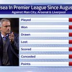 Jose Mourinho has also not lost in his last seven games against @MCFC, @Arsenal and @LFC. #SSNHQ http://t.co/ZRTa1dFUJN