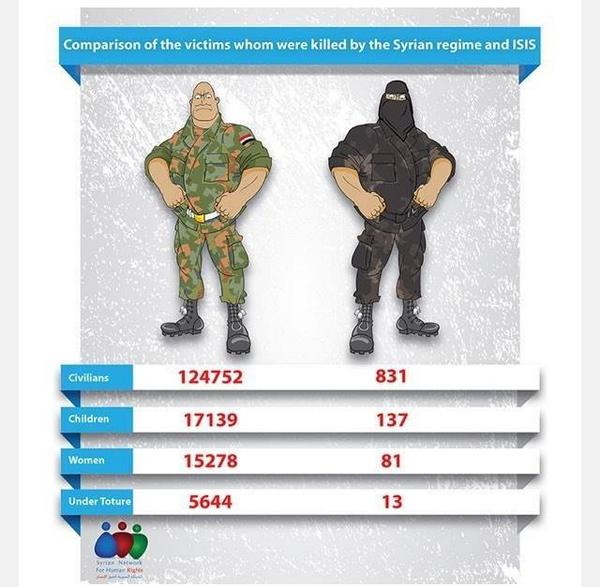 Simple truth, #ISIS/#ISIL Vs #Syria's #Assad regime http://t.co/LwpXLMm9Yr