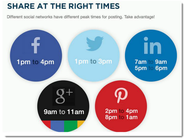 Different networks have different peak times for posting. Not sure where to start? #TMJedu http://t.co/SCAUuyCX5v
