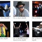 RT @Forbes: See who made the 2014 Hip-Hop Cash Kings list: http://t.co/H10ce7CYbn http://t.co/fu4s6IVt8G