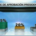 Foto: Para septiembre, el 75% de los encuestados aprueban la labor del presidente versus un 20% que la desaprueba http://t.co/n29yyoVGm3