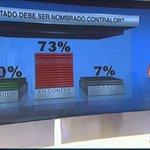 RT @tvnnoticias: Encuesta: Nombramiento de un diputado como Contralor de la República, el 73% en contra de esto y 20% está a favor. http://t.co/Qa6iFAG99t