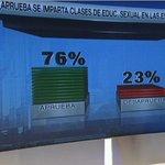 Ante pregunta que se impartan clases de educación sexual en las escuelas la mayoría de panameños lo aprueban con 76% http://t.co/EaJp7jriYI