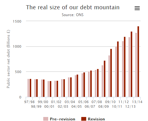 Here's how Britain's debt pile just got a whole lot bigger http://t.co/csJHmEAqgP http://t.co/zGnTnUH088
