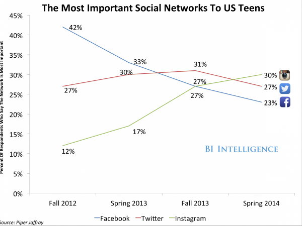 Facebook doesn't have a teen problem? Um... http://t.co/KQtdTe8VKy