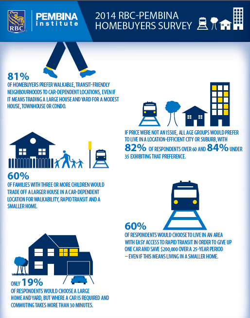 81% of people want to live in a Walkable area even if it means downsizing http://t.co/D5b9ZN76bv via @jen_keesmaat #Walkability #RealEstate