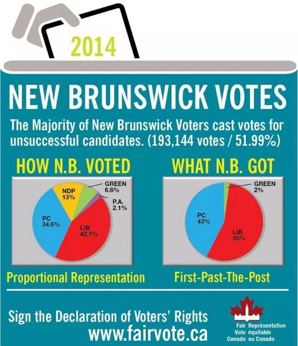 Great illustration. RT @Miller70: Again, longing for proportional representation  #nbvotes http://t.co/UUA4lotA1A