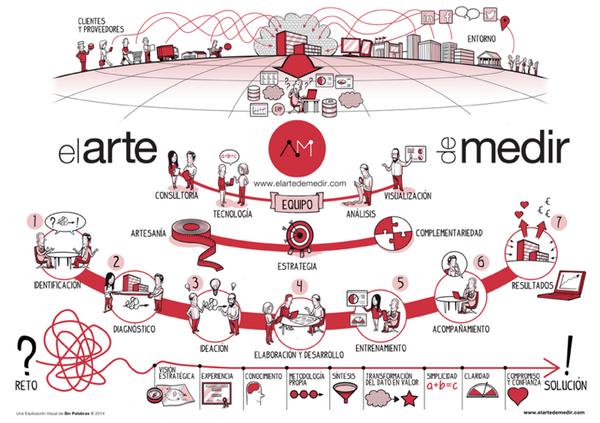 Nuevo post: Así entendemos la #analiticadigital en @elartedemedir http://t.co/YDSGVBgQML [INFOGRAFÍA] http://t.co/E0UId6yBdx
