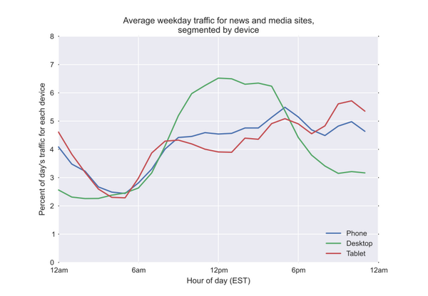 Here's the average weekday traffic for news and media sites, segmented by device: http://t.co/lqYTs1wDzr #ONA14 http://t.co/zpsUEEris7