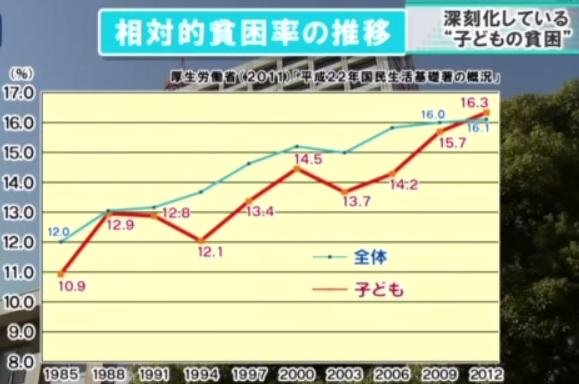 """@xciroxjp: 【要拡散】 安倍政権が外国にばらまいた金額一覧 http://t.co/RyAtsOnRqk 日本の子ども6人に1人が貧困状態!この数年で過去最悪更新! 子育て支援3000億円不足だから消費税を10%に上げる http://t.co/F2rtIIOejr"""