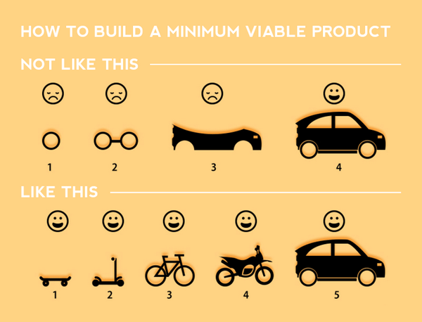 What people DON'T GET about MVP. I want a car, not a bloody scooter! (img via http://t.co/eo20TycgYx) @randfish #mvp http://t.co/DCHtL9nV0w