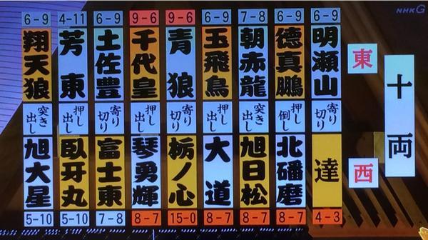 照ノ富士春雄の画像 p1_10