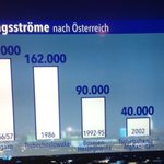 RT @MartinaBerthold: so schaut es aus. Flüchtlingsströme nach #Österreich. #imzentrum http://t.co/iFuspYefyw