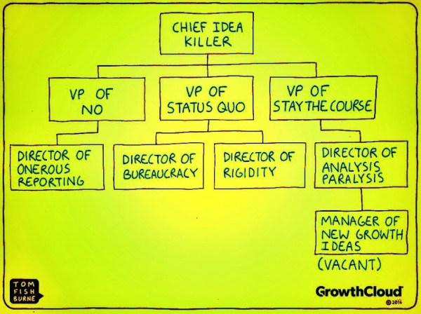 Rt @bluenove Does your organization to manage #Innovation look like this ? ;) http://t.co/h3deruVWgy