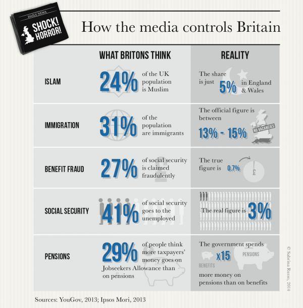 How the media controls Britain - popular attitudes compared to the reality from my book http://t.co/QOMFXmqixT http://t.co/dtha1dJgp4