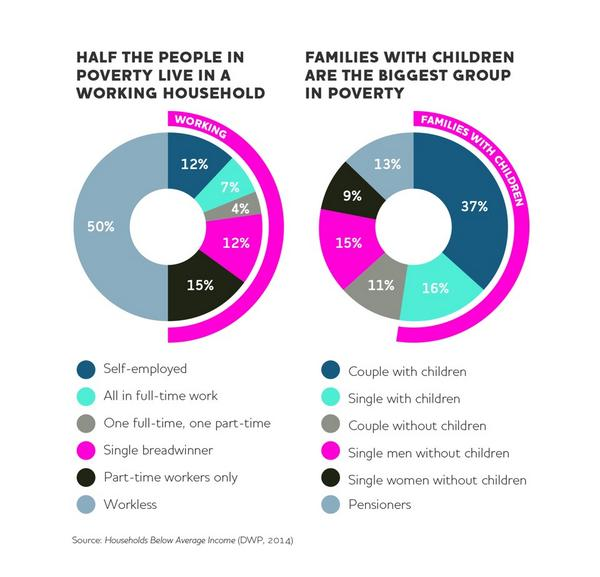 #welfare stats courtesy of @jrf_uk - who's in poverty? #cpc14 http://t.co/iGVnkLbXTj