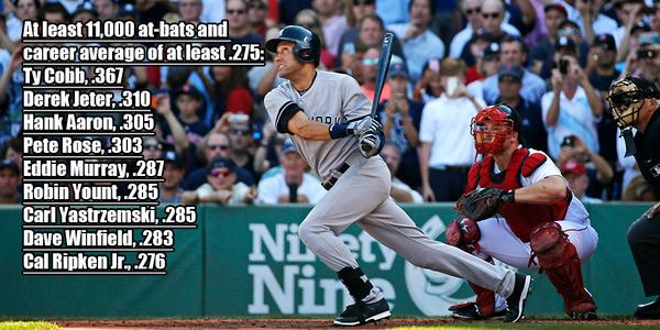 Derek Jeter is second player in history to have at least 11,000 at-bats and a career average of at least .310. http://t.co/3dKfWWBCIc