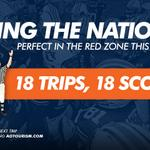 RT @AuburnTigers: #Auburns No. 1 in the nation in the red zone; a perfect 18-for-18 scoring inside the 20: http://t.co/BM0gFbcIfE http://t.co/3ZT6TM6wUY