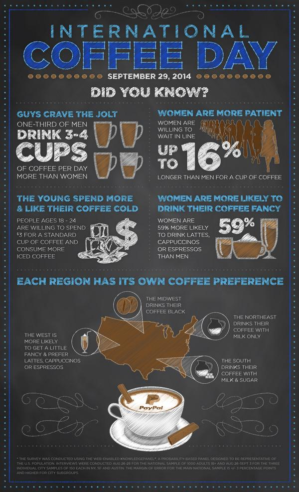 How are you celebrating #InternationalCoffeeDay? http://t.co/P4QNNmHvFi