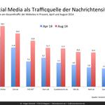 @andrehatos ET @milesboard: #SocialMedia-Traffic bei den Großen. http://t.co/ft2qglvirx