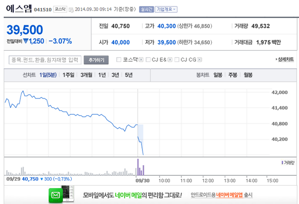 SM Entertainment's stock dropped following the breaking news http://t.co/CtZH6L8tHn http://t.co/MjEEGv6quy