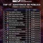 @AsoDeporCali logró ser el quinto equipo con mayor asistencia en la 1ra y 2da fase de la #CopaTOTALSudamericana http://t.co/iEBKZUdQT1