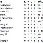 Ifølge @btdk er Troels Bech fyret i @Odense_Boldklub. Det blev dermed den første træner fyring efter 9 runder. #sldk http://t.co/G5DSxpTAAN