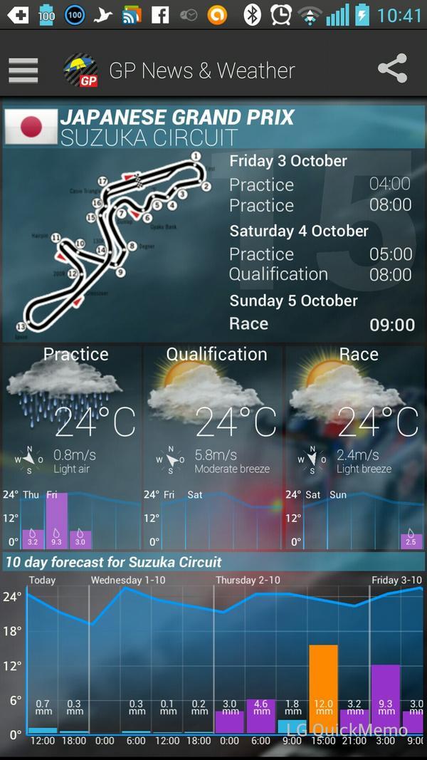 #JapaneseGP 2014 weather prediction http://t.co/19uUDjuUSl