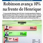Em Mossoró, @RobinsonFaria tem vantagem de 10 pts sobre @HenriqueEAlves http://t.co/IPt1L72d2C