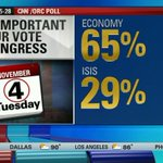 RT @NewDay: A new poll shows Americans care more about the economy than #ISIS when it comes to Congress and the midterm elections http://t.co/mK476Kt8IU