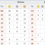 Medal Tally : India at 9th spot with 44 Medals (6 Gold, 7 Silver & 31 Bronze) #AsianGames2014 http://t.co/ucm0H7et9U