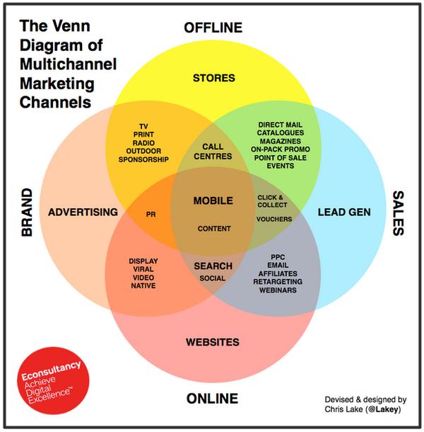 The Venn Diagram of #Multichannel #Marketing Channels http://t.co/VW9VNGaR48 http://t.co/svM3V69B6e