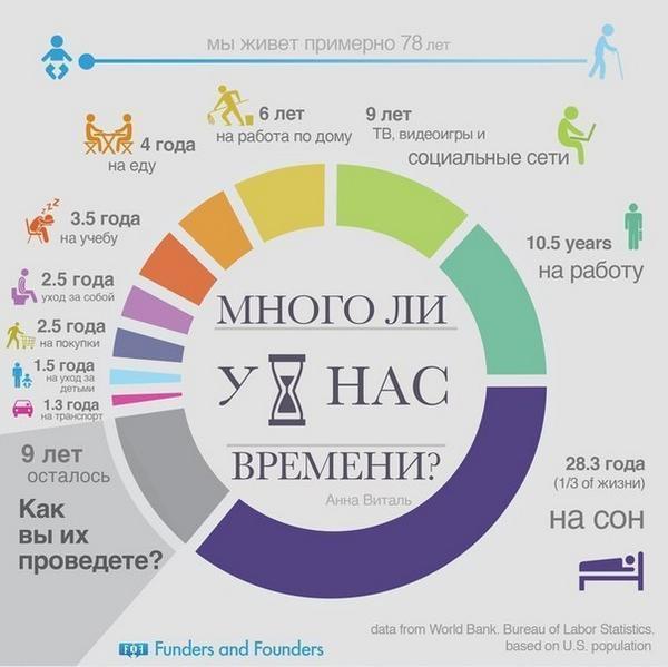 RT @MBSRussia: На что уходит наша жизнь? http://t.co/i4cWKd59az