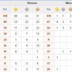 RT @India_AllSports: Medal Tally : India at 10th spot with 45 Medals (6 Gold, 8 Sillver & 31 Bronze) http://t.co/FfWaoFejHO