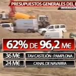 El 62% de inversión de #PGE en Navarra es en TAV y Canal de Navarra. En el trazado del AVE Castejón-Pamplona, 36Mill. http://t.co/Lf2R2sT7IA