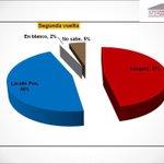 @luislacallepou alcanzó a Vazquez en el Balotaje @InterconsultURU @radiopais http://t.co/JDFVNDGsU5