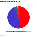 Interconsult da empate técnico en balotaje Vázquez vs. Lacalle. http://t.co/125NofyMtx http://t.co/WPUPcIqte1