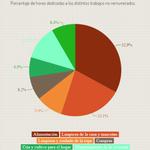Limpiar y cocinar: así usan su tiempo no remunerado las uruguayas. http://t.co/OSWIY51kmj http://t.co/y61yndxCi4