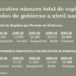 RT @JMCarzolio: Otra foto sobre evolución de las rapiñas. Al final del gobierno de Mujica serán casi 30 mil más que en el de Tabaré. http://t.co/V9H8KPfQeO