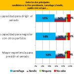 RT @asciarra404: Según INTERCONSULT, @jorgewlarranaga es groseramente más que @RaulSendic_uy para presidir el Parlamento. http://t.co/NfzUdWQ5uq