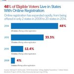 RT @PewStates: MT @StephanieBosh: BREAKING Nearly 110 million US voters in 20 states now have access to online voter registration! http://t.co/RLzGzoJDrW