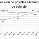 Para los burreros: Caballo que alcanza... #PorLaPositiva No hay dudas que gana el @PNACIONAL http://t.co/2rNm2gc0ml