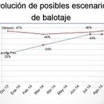 RT @SenadorSaravia: Encuesta de interconsult http://t.co/m8yMTo97aI