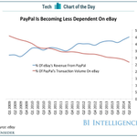 CHART OF THE DAY: Why PayPal is spinning out of eBay http://t.co/oaOMUnyBTP http://t.co/aVTSr5q5N3