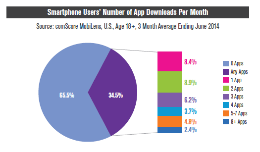 42% of all app time spent on #smartphones occurs on an individual's single most used app: http://t.co/nhUIzlFBUv http://t.co/jLqpoKD10n
