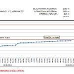 12pm CONAGUA informa. El nivel del río Tesechoacán en lento ascenso estación hidrométrica Azueta. @NoemiGuzmanSPC http://t.co/EOGokjlaX1